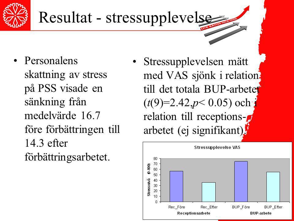 Resultat - stressupplevelse Personalens skattning av stress på PSS visade en sänkning från medelvärde 16.7 före förbättringen till 14.3 efter förbättr