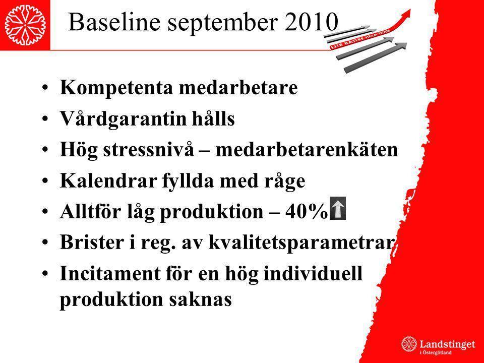 Baseline september 2010 Kompetenta medarbetare Vårdgarantin hålls Hög stressnivå – medarbetarenkäten Kalendrar fyllda med råge Alltför låg produktion