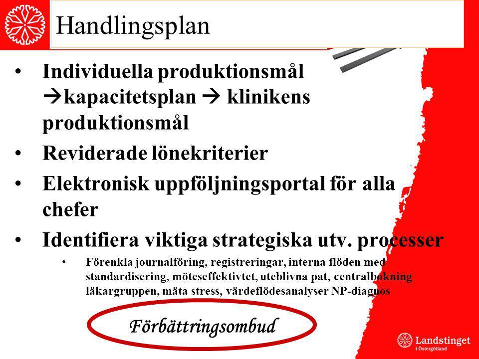 Handlingsplan Individuella produktionsmål  kapacitetsplan  klinikens produktionsmål Reviderade lönekriterier Elektronisk uppföljningsportal för alla