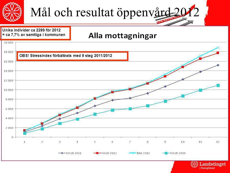 Mål och resultat öppenvård 2012 Unika individer ca 2289 för 2012 = ca 7,7% av samtliga i kommunen OBS! Stressindex förbättrats med 9 steg 2011/2012