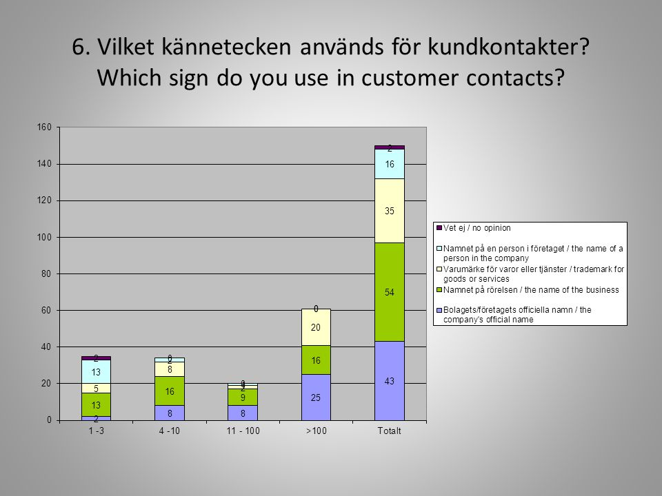 6. Vilket kännetecken används för kundkontakter Which sign do you use in customer contacts