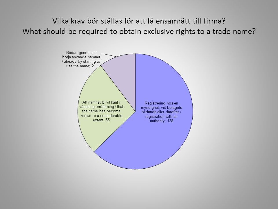 Vilka krav bör ställas för att få ensamrätt till firma? What should be required to obtain exclusive rights to a trade name?