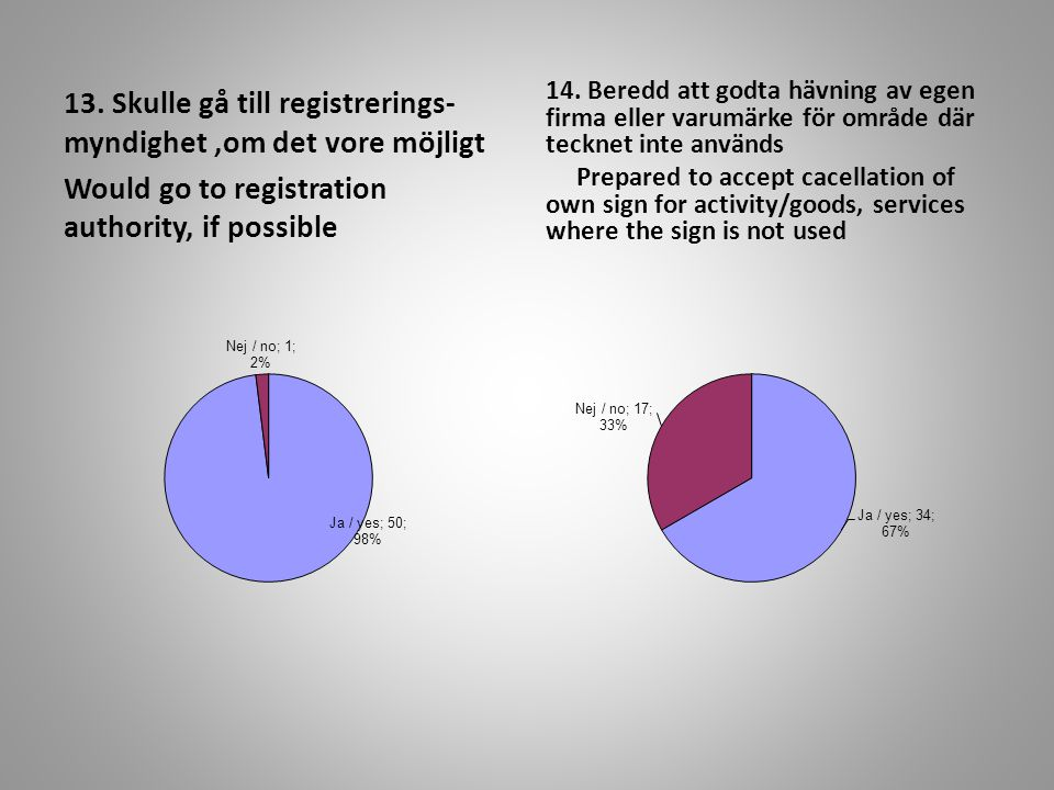 13. Skulle gå till registrerings- myndighet,om det vore möjligt Would go to registration authority, if possible 14. Beredd att godta hävning av egen f
