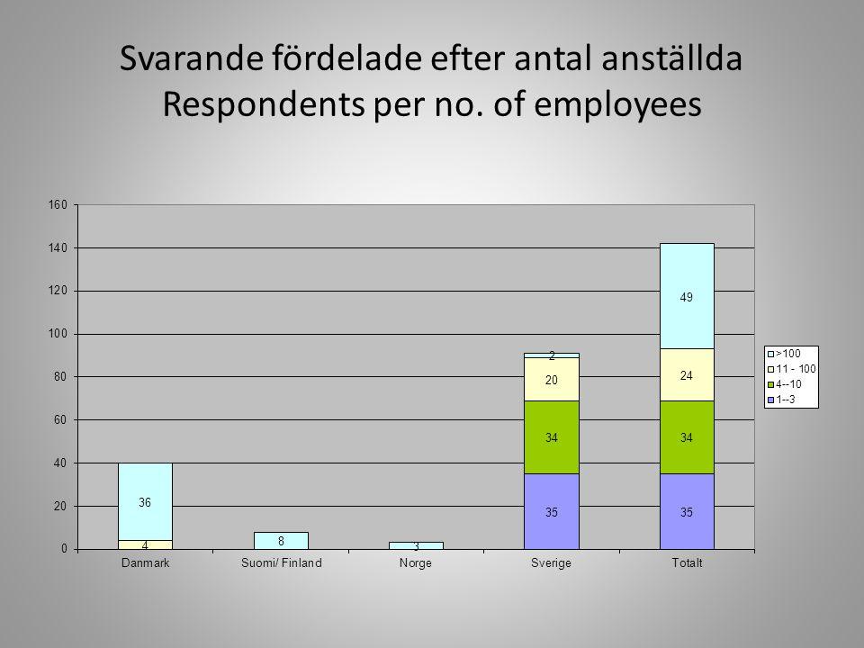 Svarande fördelade efter antal anställda Respondents per no. of employees