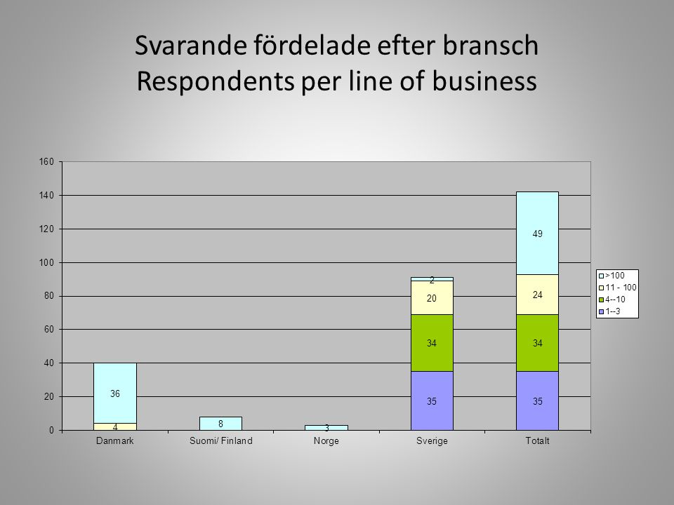 Svarande fördelade efter antal anställda jämfört med svenskt näringsliv Respondents per no.