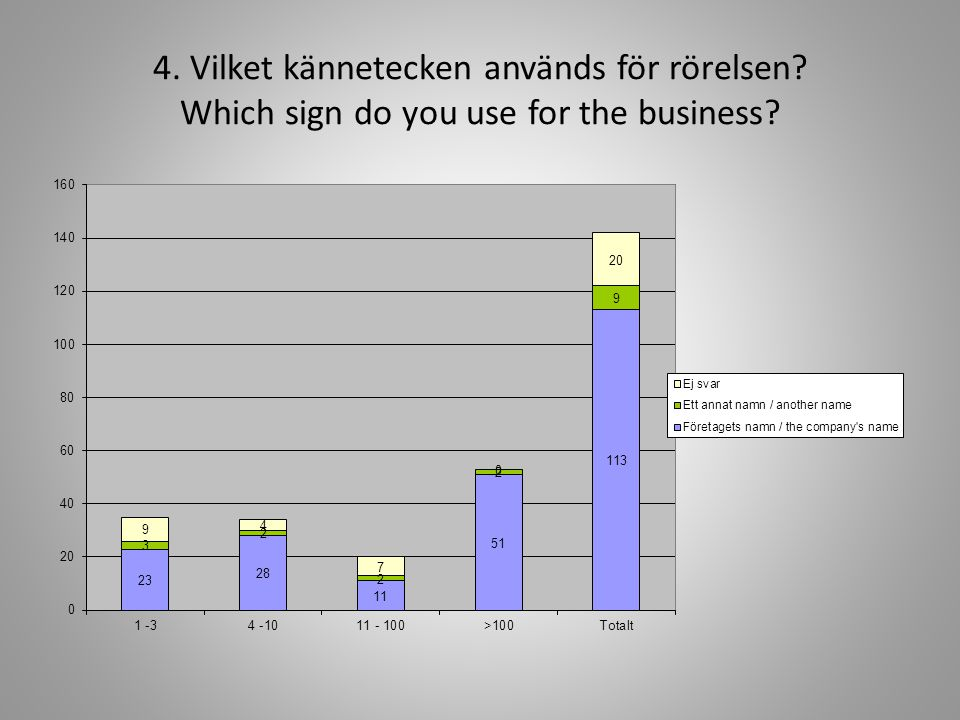 4. Vilket kännetecken används för rörelsen Which sign do you use for the business