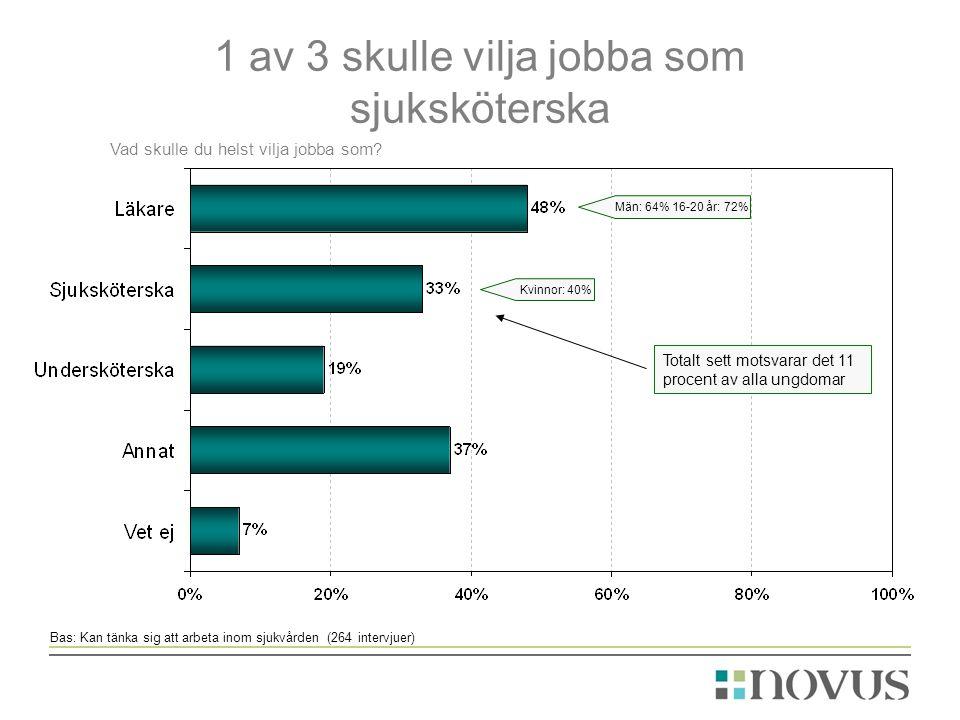 1 av 3 skulle vilja jobba som sjuksköterska Bas: Kan tänka sig att arbeta inom sjukvården (264 intervjuer) Vad skulle du helst vilja jobba som.