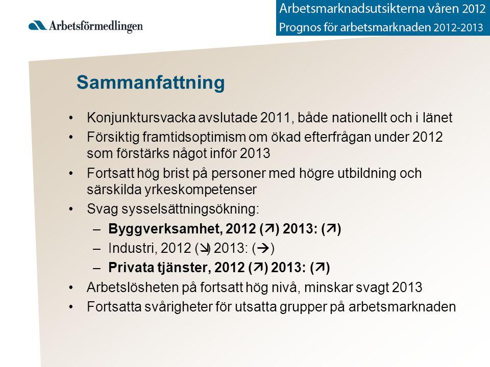 Sammanfattning Konjunktursvacka avslutade 2011, både nationellt och i länet Försiktig framtidsoptimism om ökad efterfrågan under 2012 som förstärks något inför 2013 Fortsatt hög brist på personer med högre utbildning och särskilda yrkeskompetenser Svag sysselsättningsökning: –Byggverksamhet, 2012 (  ) 2013: (  ) –Industri, 2012 (  ) 2013: (  ) –Privata tjänster, 2012 (  ) 2013: (  ) Arbetslösheten på fortsatt hög nivå, minskar svagt 2013 Fortsatta svårigheter för utsatta grupper på arbetsmarknaden