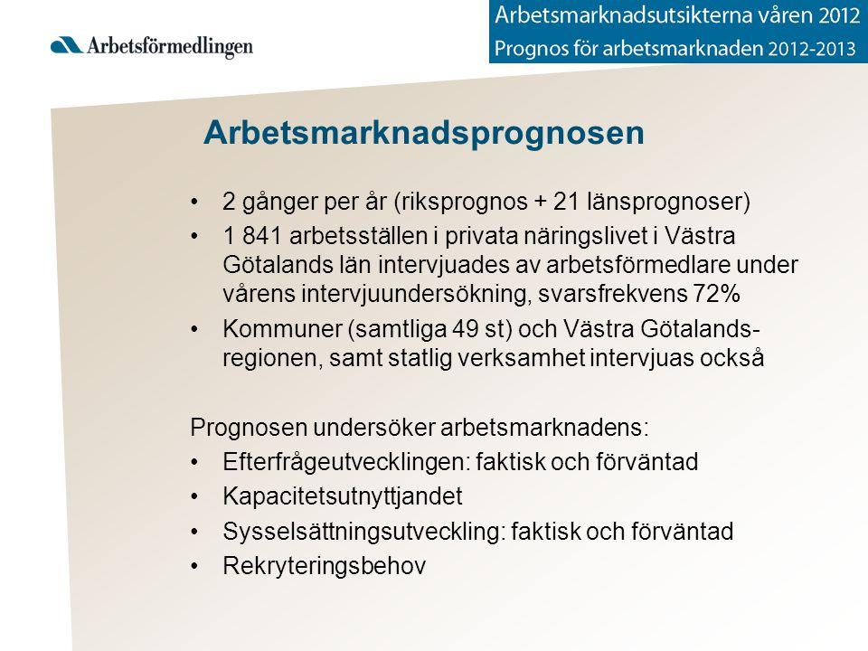 Arbetsmarknadsprognosen 2 gånger per år (riksprognos + 21 länsprognoser) 1 841 arbetsställen i privata näringslivet i Västra Götalands län intervjuades av arbetsförmedlare under vårens intervjuundersökning, svarsfrekvens 72% Kommuner (samtliga 49 st) och Västra Götalands- regionen, samt statlig verksamhet intervjuas också Prognosen undersöker arbetsmarknadens: Efterfrågeutvecklingen: faktisk och förväntad Kapacitetsutnyttjandet Sysselsättningsutveckling: faktisk och förväntad Rekryteringsbehov