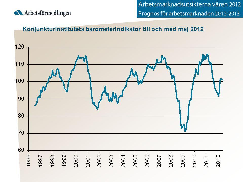 Konjunkturinstitutets barometerindikator till och med maj 2012