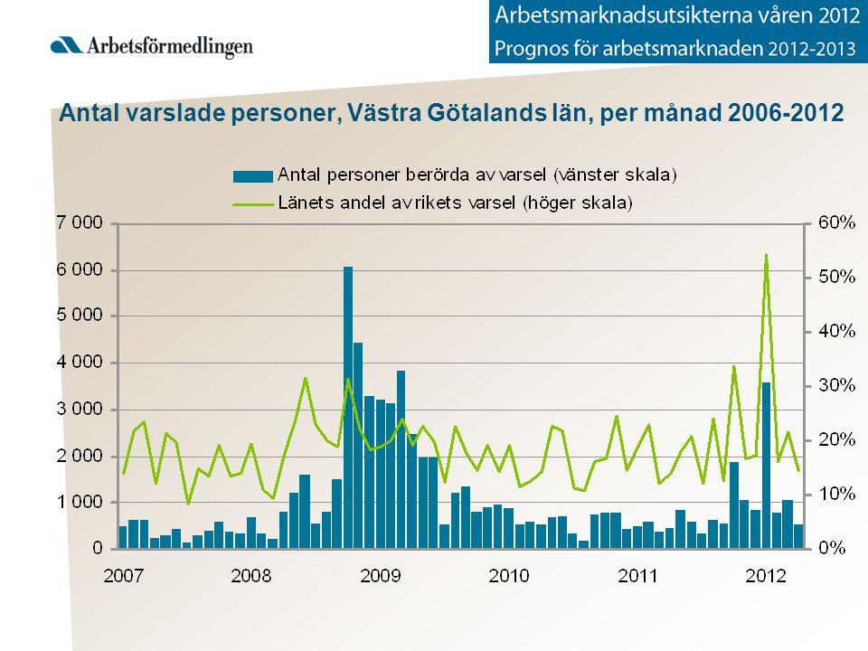 Antal varslade personer, Västra Götalands län, per månad 2006-2012