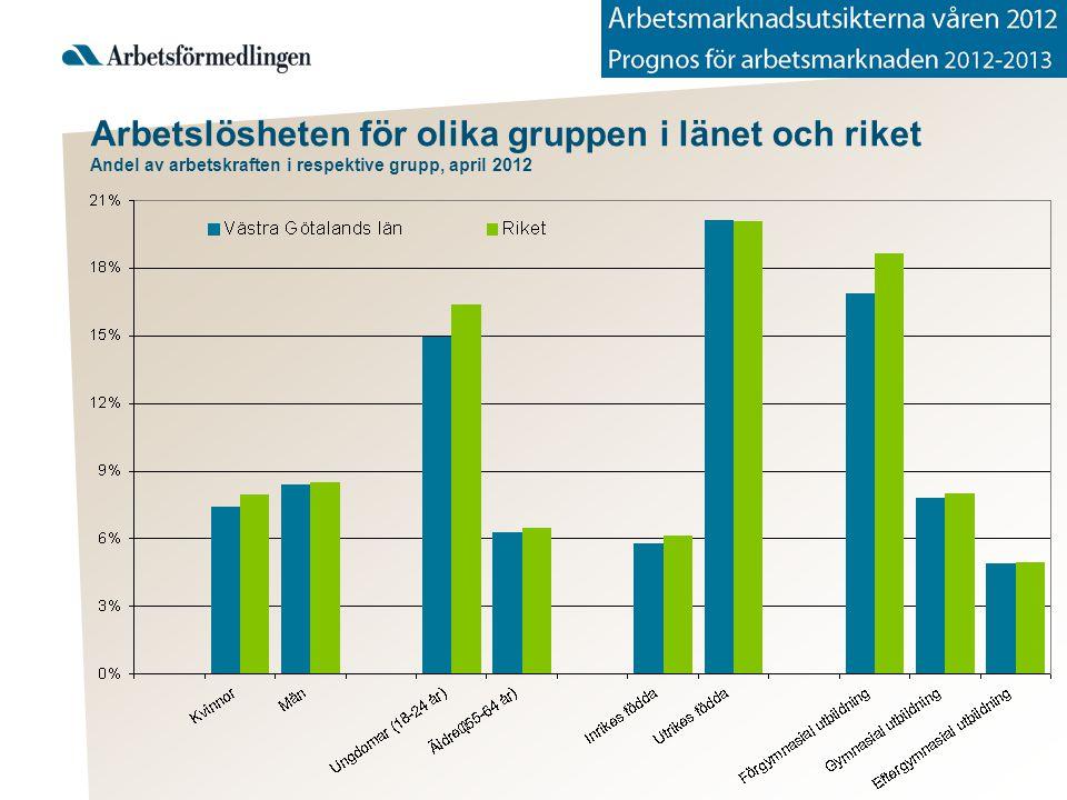 Arbetslösheten för olika gruppen i länet och riket Andel av arbetskraften i respektive grupp, april 2012