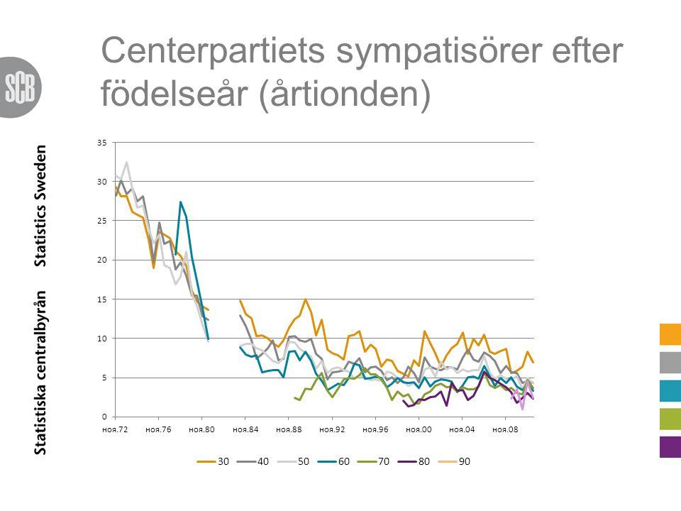 Centerpartiets sympatisörer efter födelseår (årtionden)
