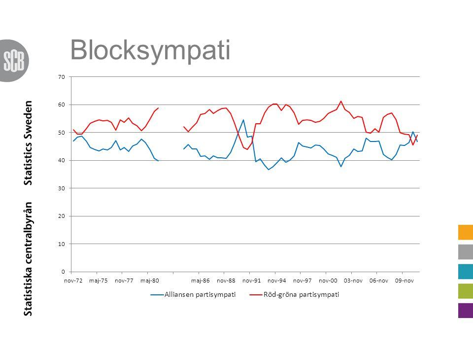 Blocksympati