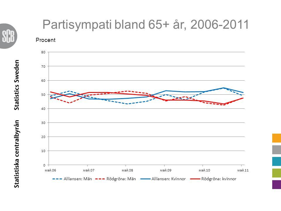 Partisympati bland 65+ år, 2006-2011 Procent