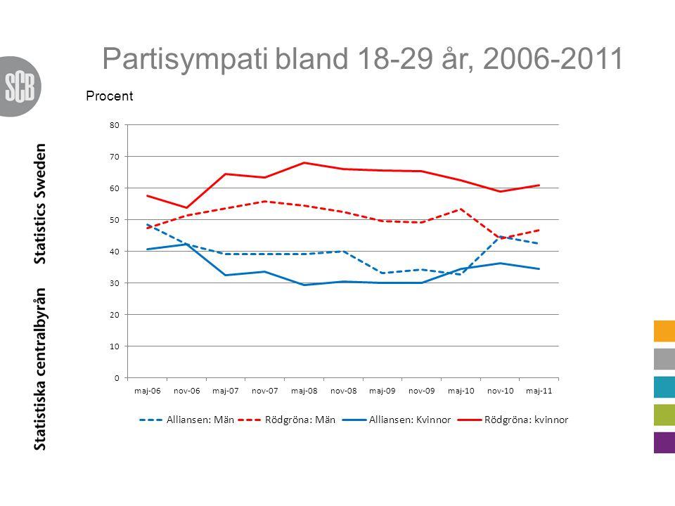 Partisympati bland 18-29 år, 2006-2011 Procent