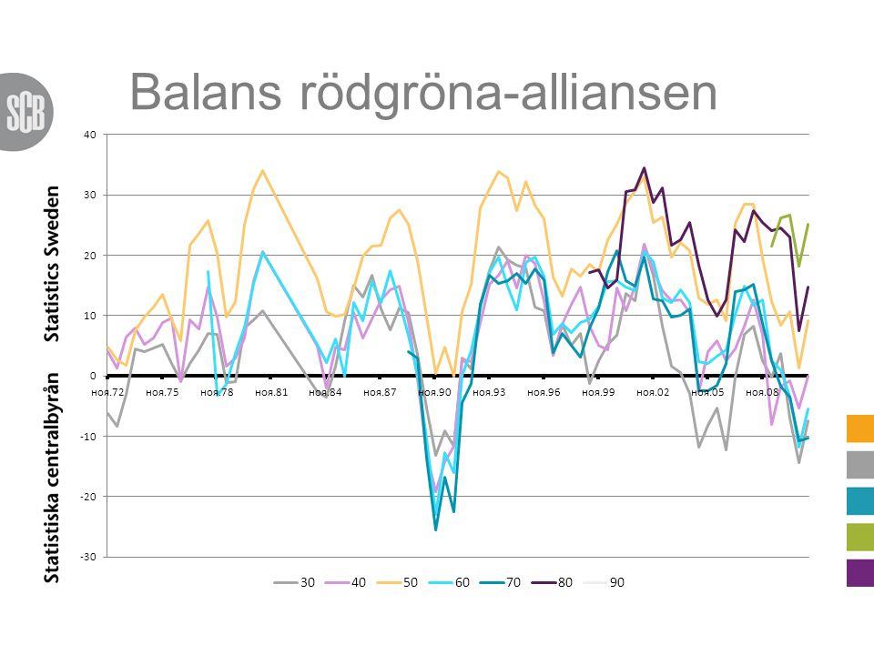 Balans rödgröna-alliansen