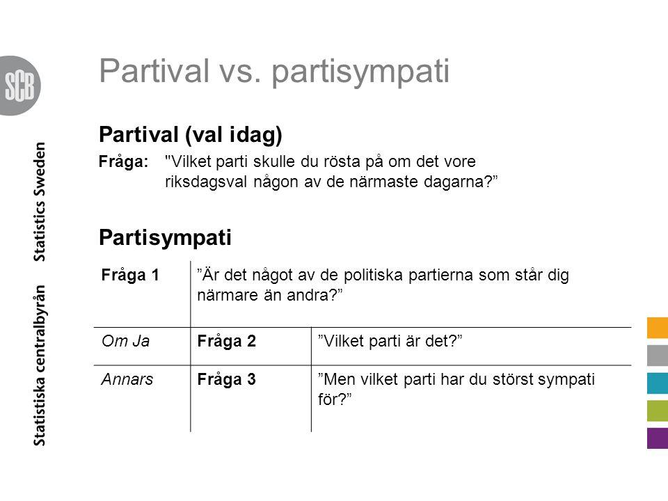 Partival vs. partisympati Partival (val idag) Fråga: