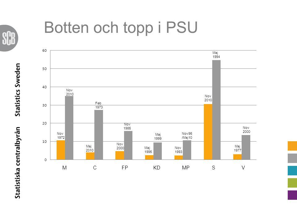 PSU under fyra decennier Johan Eklund Mikaela Järnbert Enheten för demokratistatistik, SCB