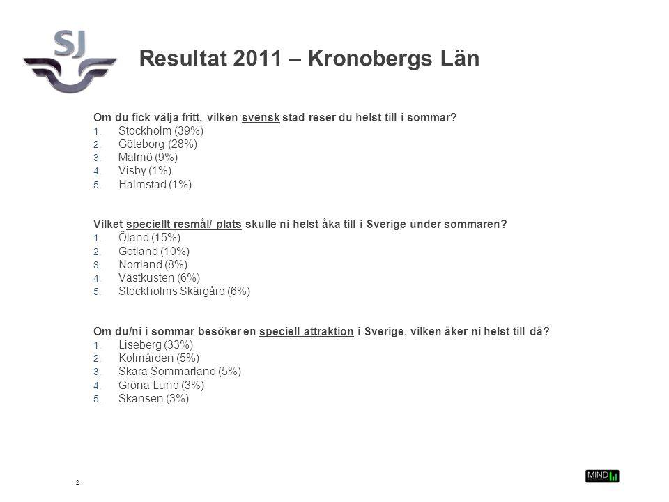 3 1. Om du fick välja fritt, vilken svensk stad reser du helst till i sommar?