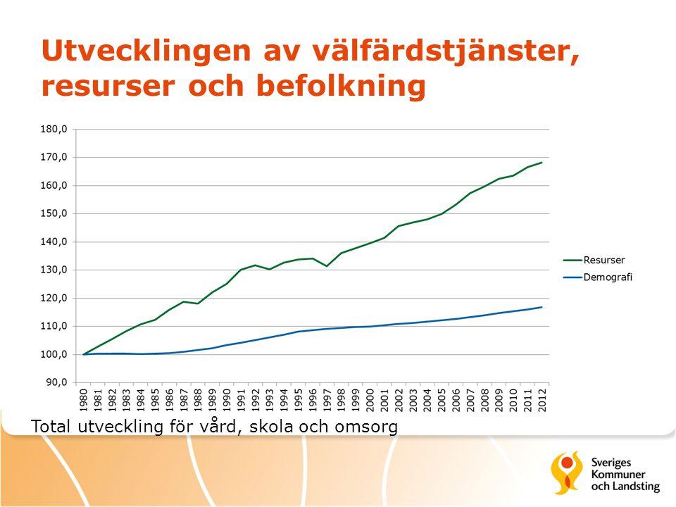 Utvecklingen av välfärdstjänster, resurser och befolkning Total utveckling för vård, skola och omsorg