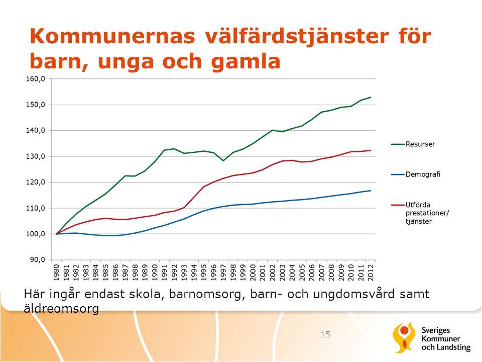 Kommunernas välfärdstjänster för barn, unga och gamla 15 Här ingår endast skola, barnomsorg, barn- och ungdomsvård samt äldreomsorg