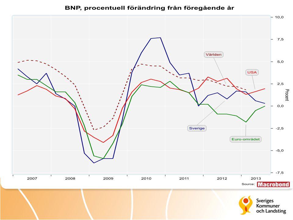 Kommunernas resultat före extraordinära poster Miljarder kronor respektive procent 23 Källa: Statistiska centralbyrån.