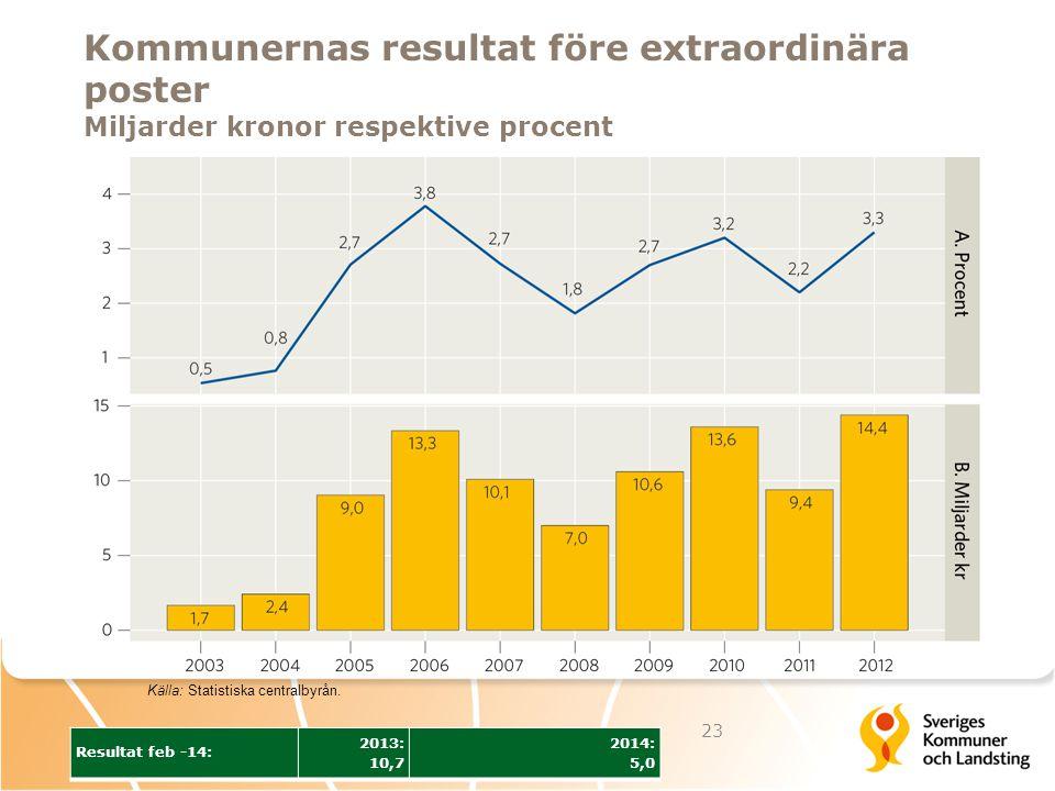 Kommunernas resultat före extraordinära poster Miljarder kronor respektive procent 23 Källa: Statistiska centralbyrån. Resultat feb -14: 2013: 10,7 20
