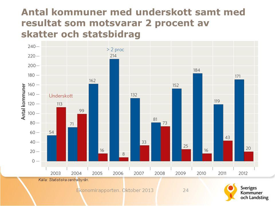 Antal kommuner med underskott samt med resultat som motsvarar 2 procent av skatter och statsbidrag Ekonomirapporten. Oktober 201324 Källa: Statistiska