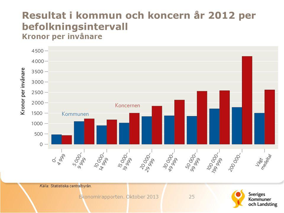 Resultat i kommun och koncern år 2012 per befolkningsintervall Kronor per invånare Ekonomirapporten. Oktober 201325 Källa: Statistiska centralbyrån.
