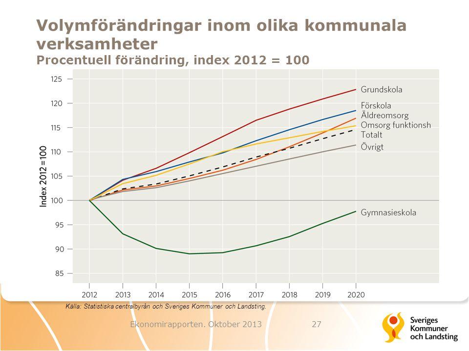 Volymförändringar inom olika kommunala verksamheter Procentuell förändring, index 2012 = 100 Ekonomirapporten. Oktober 201327 Källa: Statistiska centr