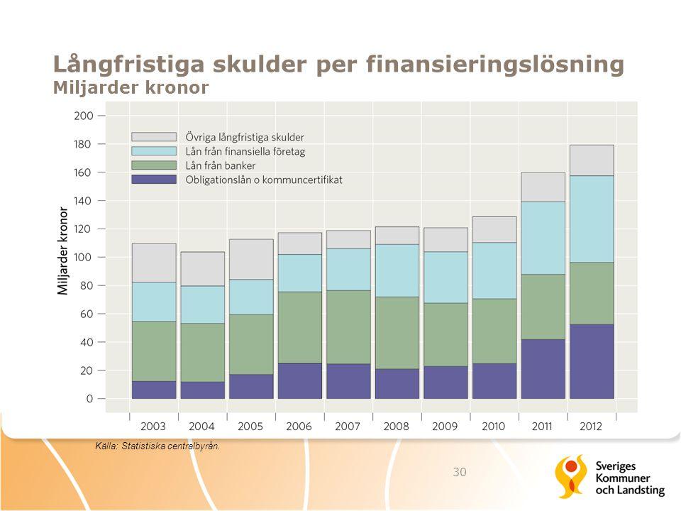 Långfristiga skulder per finansieringslösning Miljarder kronor 30 Källa: Statistiska centralbyrån.