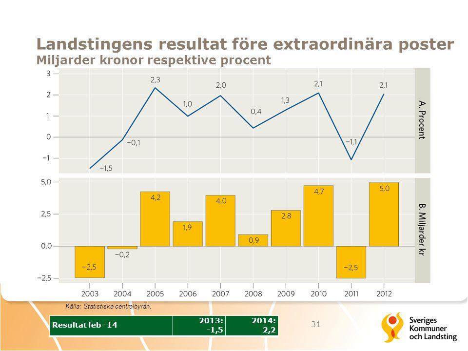 Landstingens resultat före extraordinära poster Miljarder kronor respektive procent 31 Källa: Statistiska centralbyrån. Resultat feb -14 2013: -1,5 20
