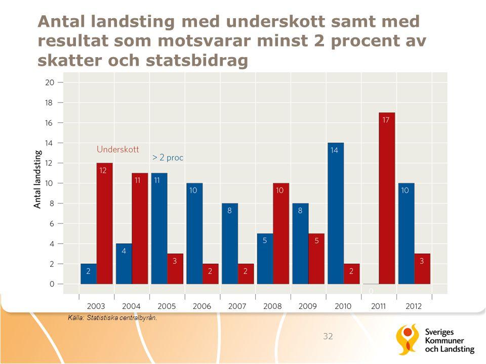 Antal landsting med underskott samt med resultat som motsvarar minst 2 procent av skatter och statsbidrag 32 Källa: Statistiska centralbyrån.