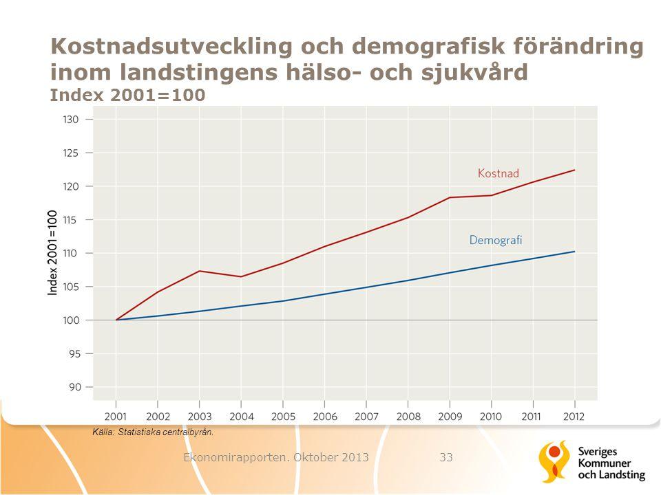 Kostnadsutveckling och demografisk förändring inom landstingens hälso- och sjukvård Index 2001=100 Ekonomirapporten. Oktober 201333 Källa: Statistiska