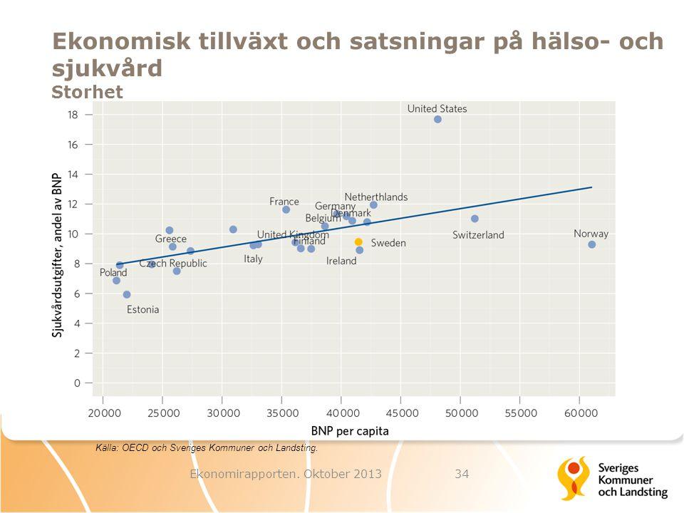Ekonomisk tillväxt och satsningar på hälso- och sjukvård Storhet Ekonomirapporten. Oktober 201334 Källa: OECD och Sveriges Kommuner och Landsting.