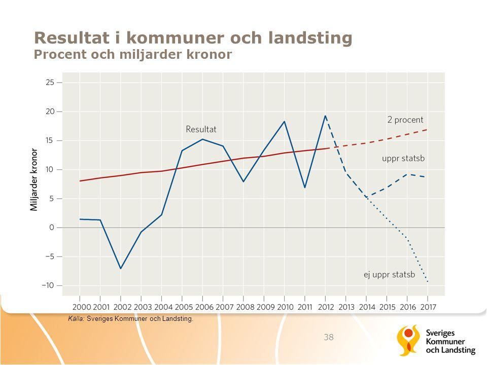 Resultat i kommuner och landsting Procent och miljarder kronor 38 Källa: Sveriges Kommuner och Landsting.