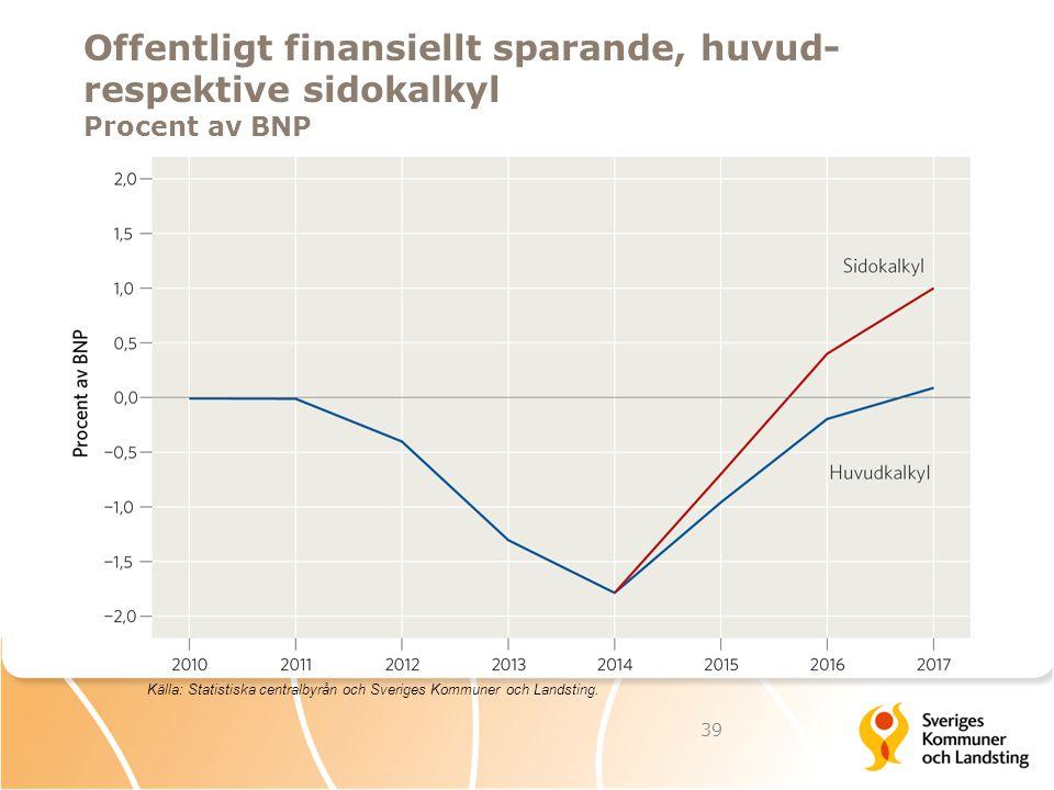 Offentligt finansiellt sparande, huvud- respektive sidokalkyl Procent av BNP 39 Källa: Statistiska centralbyrån och Sveriges Kommuner och Landsting.