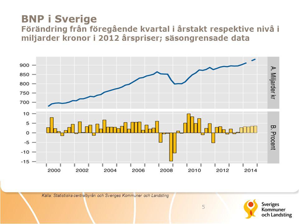 BNP i Sverige Förändring från föregående kvartal i årstakt respektive nivå i miljarder kronor i 2012 årspriser; säsongrensade data 5 Källa: Statistisk