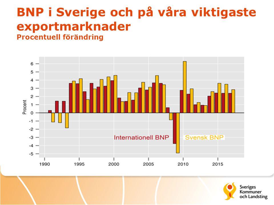 BNP i Sverige och på våra viktigaste exportmarknader Procentuell förändring