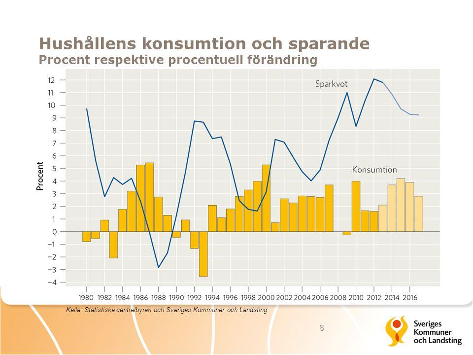 Hushållens konsumtion och sparande Procent respektive procentuell förändring 8 Källa: Statistiska centralbyrån och Sveriges Kommuner och Landsting