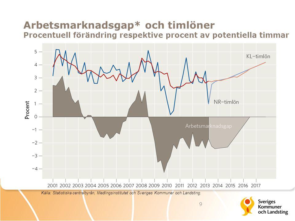 Arbetsmarknadsgap* och timlöner Procentuell förändring respektive procent av potentiella timmar 9 Källa: Statistiska centralbyrån, Medlingsinstitutet