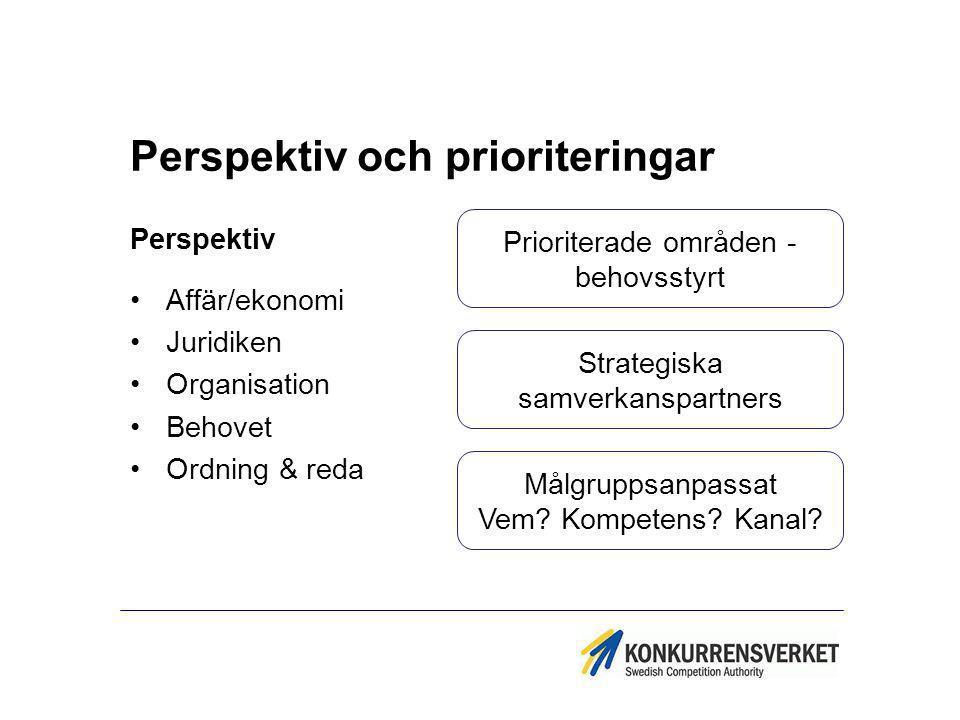 Perspektiv och prioriteringar Perspektiv Affär/ekonomi Juridiken Organisation Behovet Ordning & reda Prioriterade områden - behovsstyrt Strategiska sa