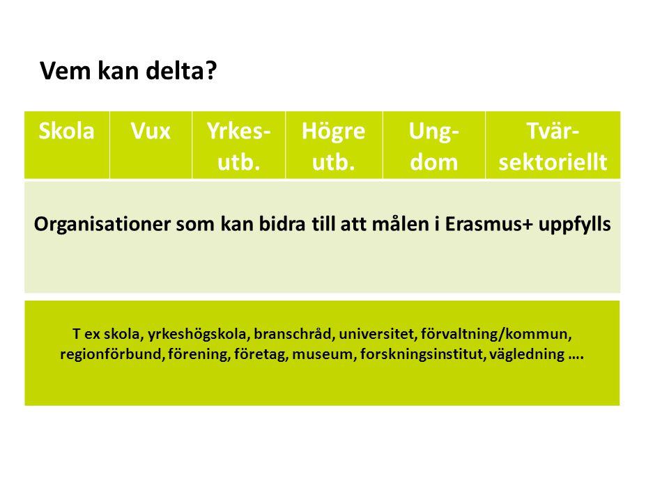 Sv SkolaVuxYrkes- utb. Högre utb. Ung- dom Tvär- sektoriellt Organisationer som kan bidra till att målen i Erasmus+ uppfylls Vem kan delta? T ex skola