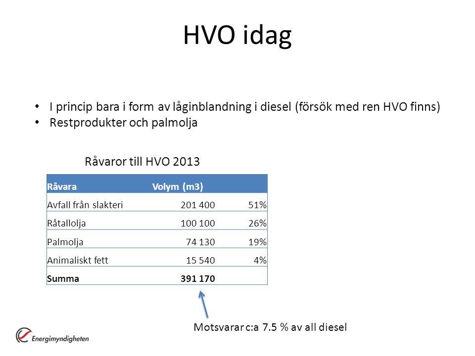 HVO idag I princip bara i form av låginblandning i diesel (försök med ren HVO finns) Restprodukter och palmolja RåvaraVolym (m3) Avfall från slakteri2