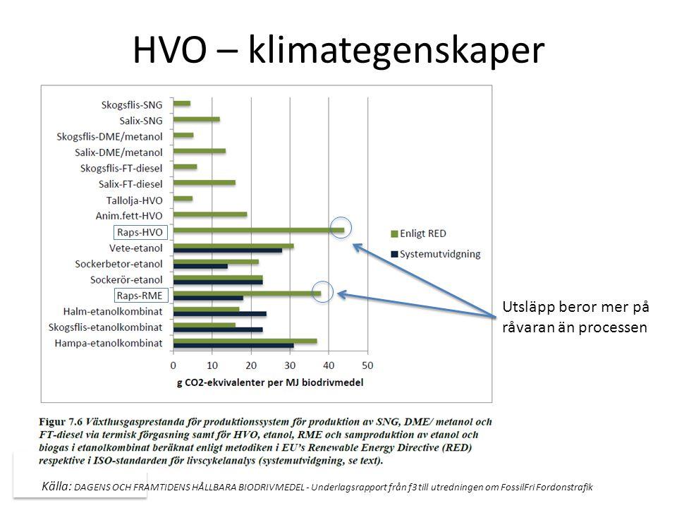 HVO – klimategenskaper w Källa: DAGENS OCH FRAMTIDENS HÅLLBARA BIODRIVMEDEL - Underlagsrapport från f3 till utredningen om FossilFri Fordonstrafik Utsläpp beror mer på råvaran än processen