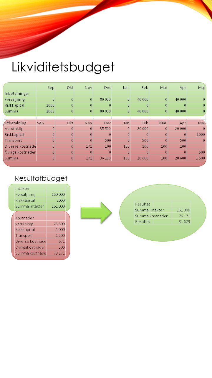 Likviditetsbudget Resultatbudget