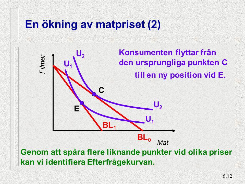 6.12 En ökning av matpriset (2) Mat Filmer BL 0 BL 1 U2U2 U2U2 U1U1 U1U1 C E Konsumenten flyttar från den ursprungliga punkten C till en ny position v