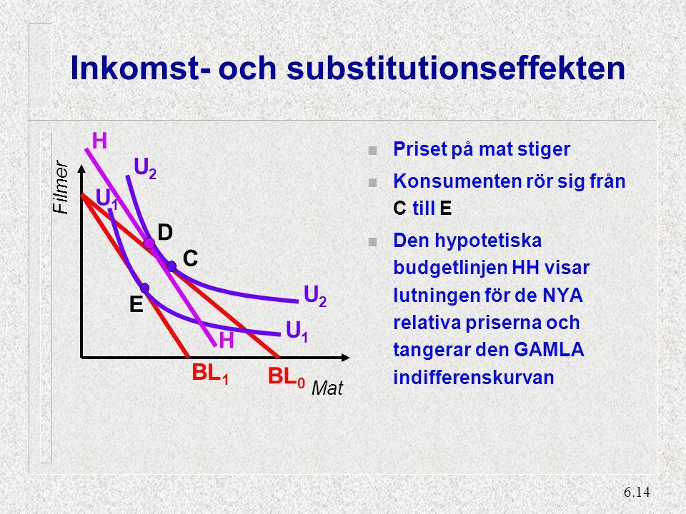 6.14 Inkomst- och substitutionseffekten n Priset på mat stiger n Konsumenten rör sig från C till E n Den hypotetiska budgetlinjen HH visar lutningen f