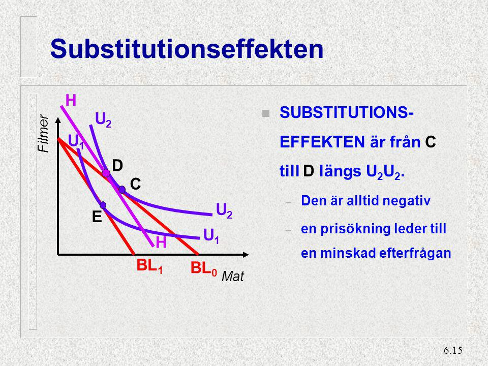 6.15 Substitutionseffekten n SUBSTITUTIONS- EFFEKTEN är från C till D längs U 2 U 2. – Den är alltid negativ – en prisökning leder till en minskad eft